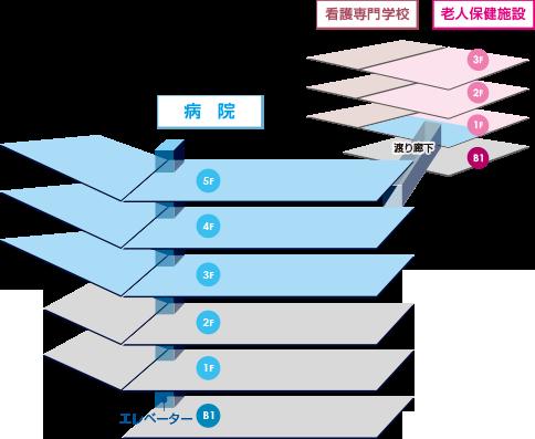日本バプテスト病院フロアガイド